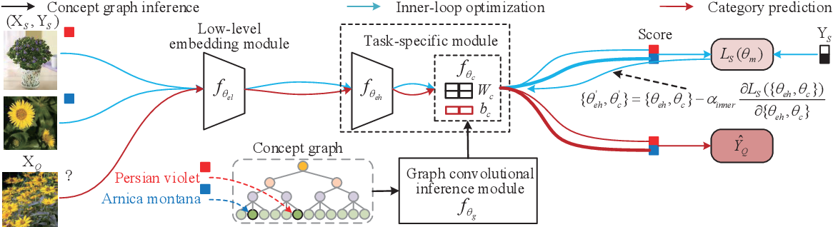 Figure 3 for MetaConcept: Learn to Abstract via Concept Graph for Weakly-Supervised Few-Shot Learning