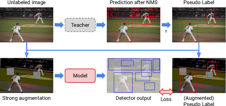 Figure 3 for A Simple Semi-Supervised Learning Framework for Object Detection