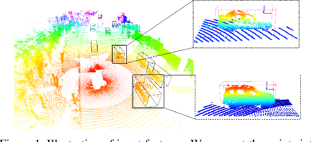 Figure 1 for LiDAR R-CNN: An Efficient and Universal 3D Object Detector