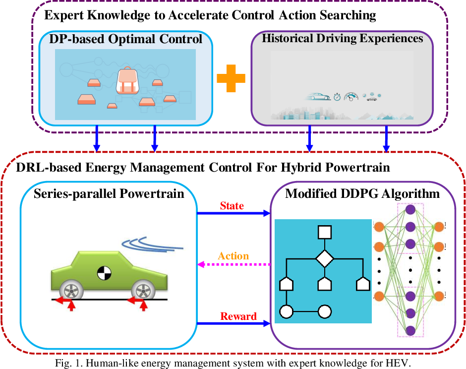 Figure 1 for Human-like Energy Management Based on Deep Reinforcement Learning and Historical Driving Experiences