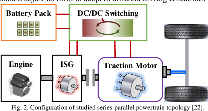 Figure 3 for Human-like Energy Management Based on Deep Reinforcement Learning and Historical Driving Experiences