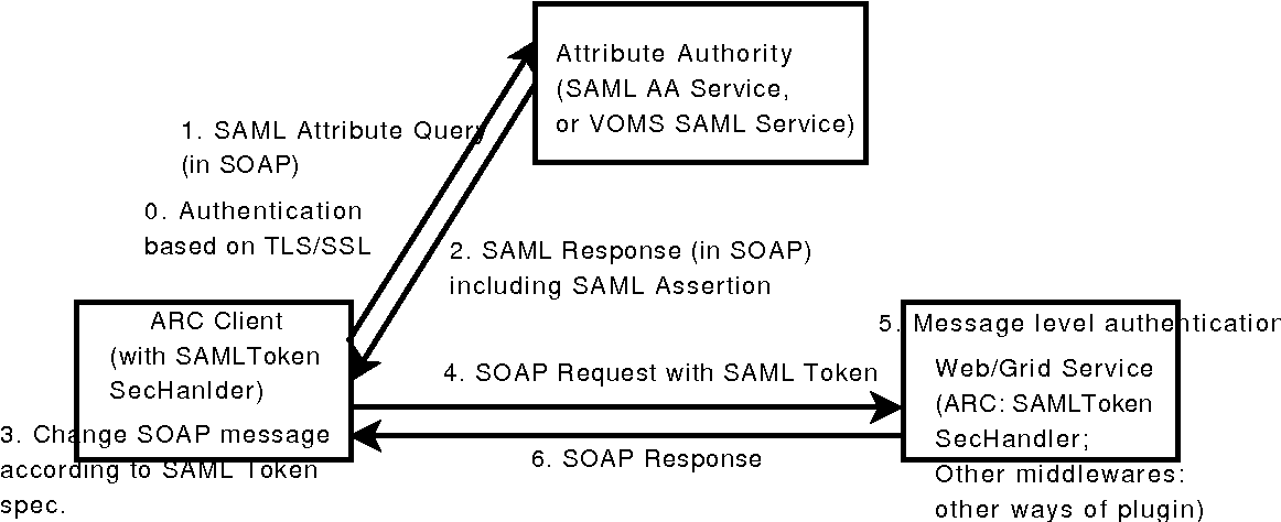 Figure 2 from Documentation and Developer's Guide 2 Security