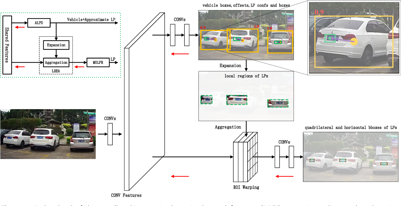 Figure 1 for End-to-end trainable network for degraded license plate detection via vehicle-plate relation mining