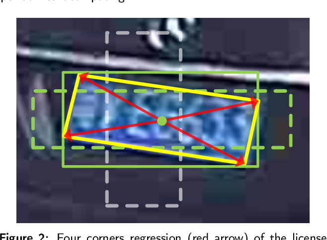 Figure 3 for End-to-end trainable network for degraded license plate detection via vehicle-plate relation mining