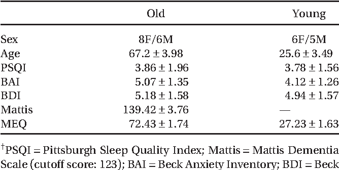 adapting test timing to the sleep wake schedule effects on diurnal