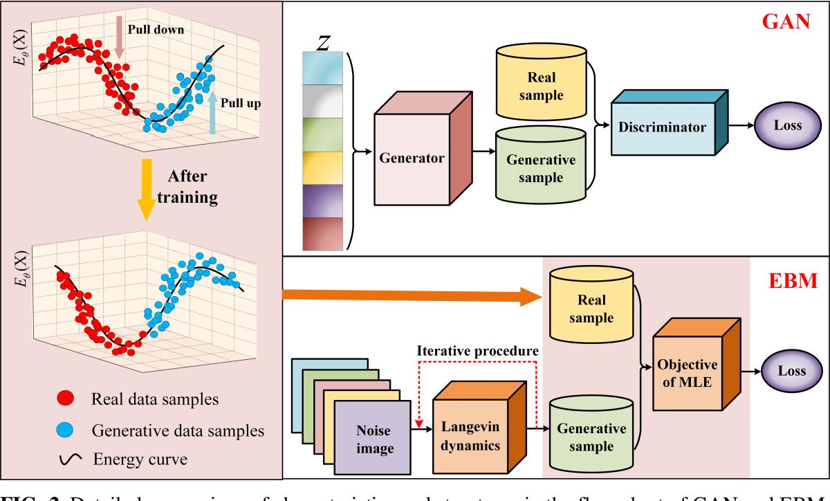 Figure 3 for MRI Reconstruction Using Deep Energy-Based Model