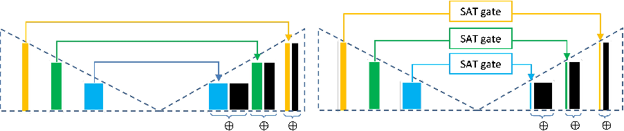 Figure 1 for Select, Attend, and Transfer: Light, Learnable Skip Connections