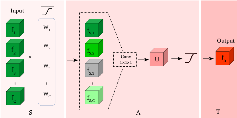 Figure 3 for Select, Attend, and Transfer: Light, Learnable Skip Connections