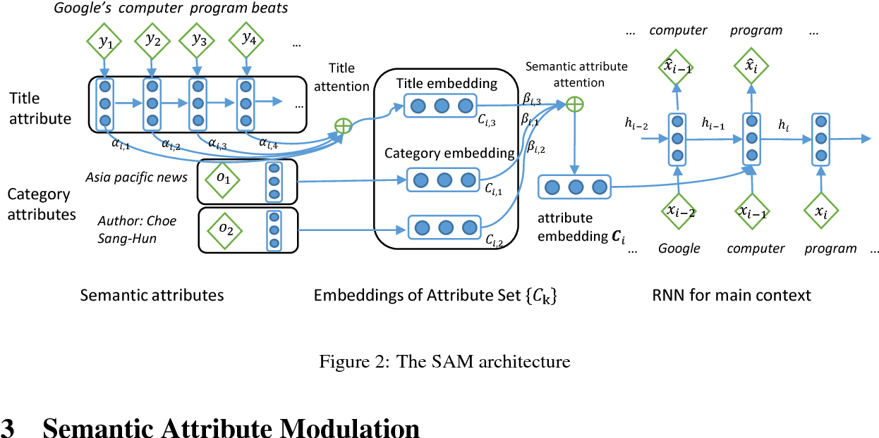 Figure 2 for SAM: Semantic Attribute Modulation for Language Modeling and Style Variation