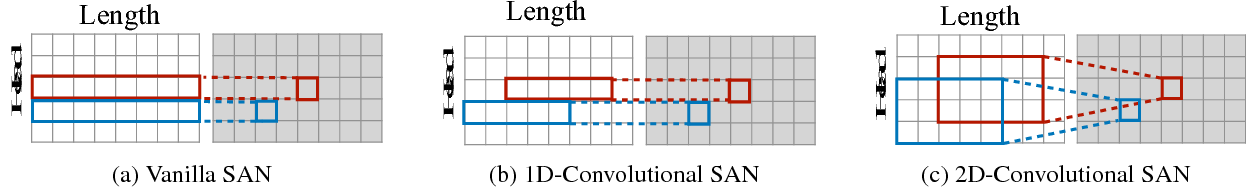 Figure 1 for Convolutional Self-Attention Network