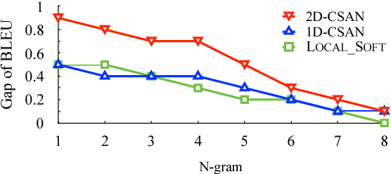 Figure 4 for Convolutional Self-Attention Network
