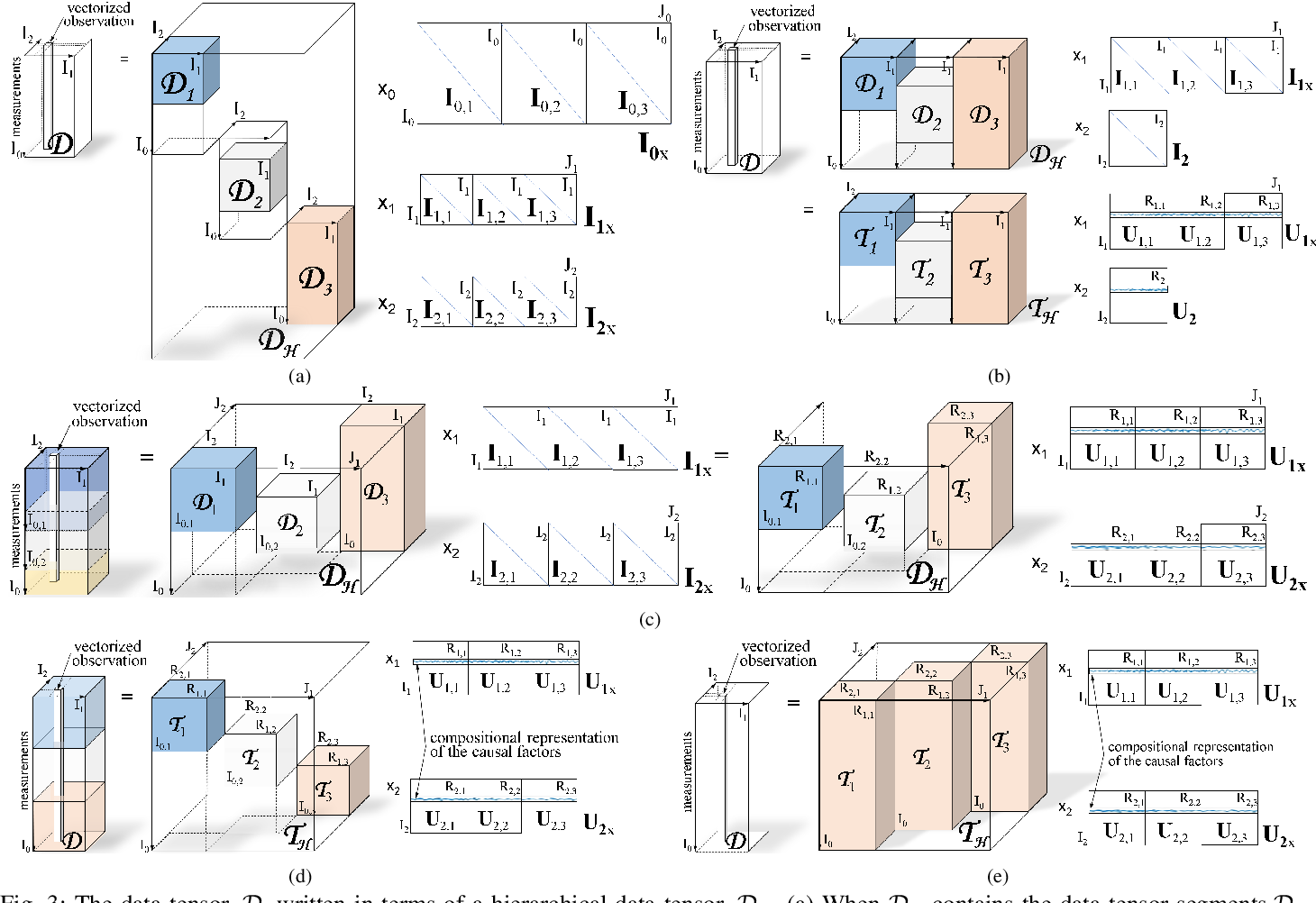 Figure 3 for CausalX: Causal Explanations and Block Multilinear Factor Analysis