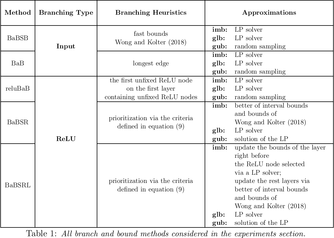 Figure 2 for Branch and Bound for Piecewise Linear Neural Network Verification