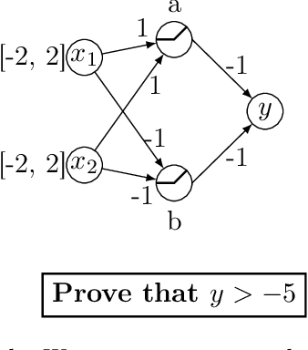 Figure 1 for Branch and Bound for Piecewise Linear Neural Network Verification