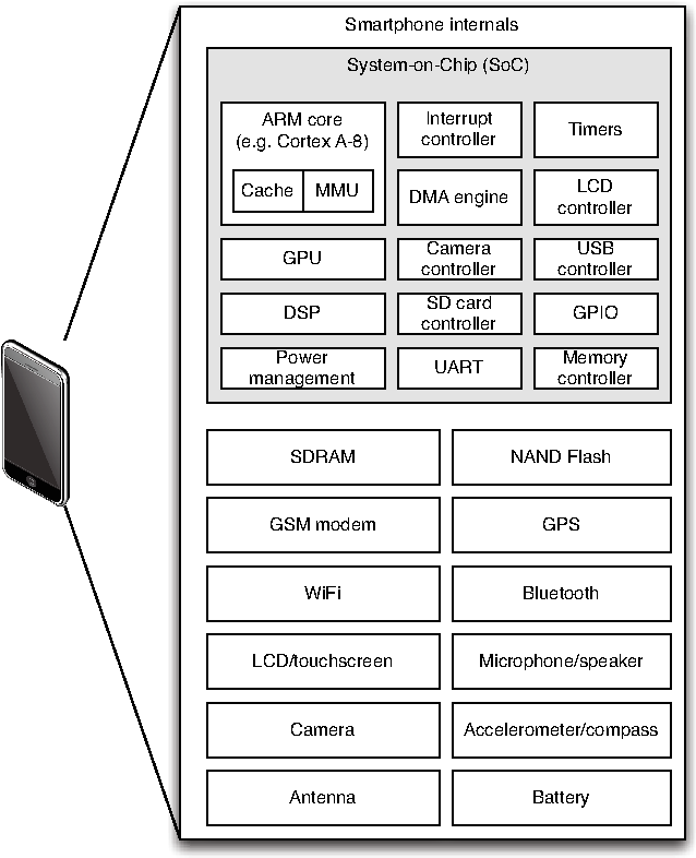 Figure 2 from The VMware mobile virtualization platform: is