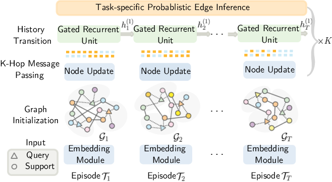Figure 1 for Learning from the Past: Continual Meta-Learning via Bayesian Graph Modeling