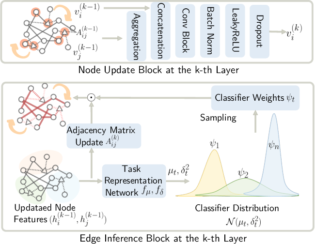 Figure 3 for Learning from the Past: Continual Meta-Learning via Bayesian Graph Modeling