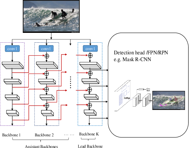Figure 1 for CBNet: A Novel Composite Backbone Network Architecture for Object Detection