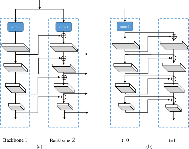 Figure 3 for CBNet: A Novel Composite Backbone Network Architecture for Object Detection