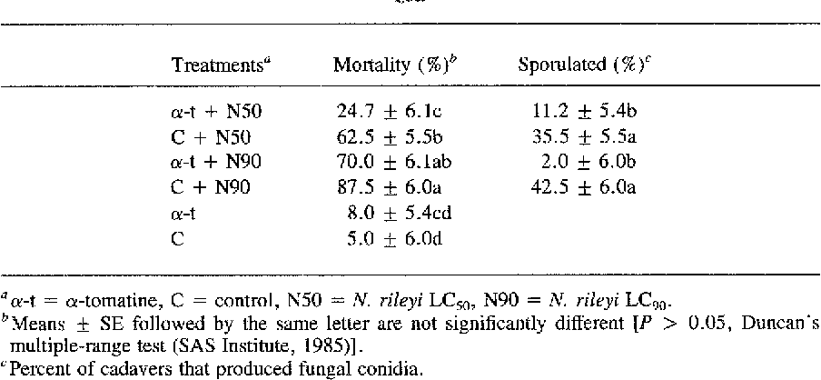 table 4 from susceptibility ofheliothis zea boddie larvae rh semanticscholar org 2 5/6 as a decimal 2 5/6 as a improper fraction