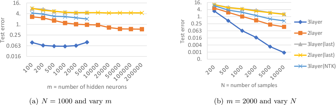 Figure 2 for Learning and Generalization in Overparameterized Neural Networks, Going Beyond Two Layers