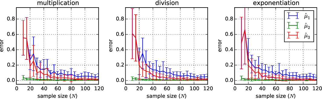 Figure 1 for Consistent Kernel Mean Estimation for Functions of Random Variables