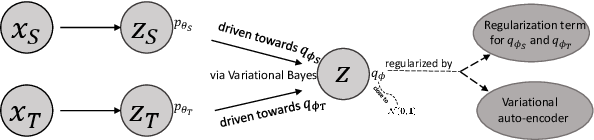 Figure 1 for Unsupervised Domain Adaptation with Variational Approximation for Cardiac Segmentation