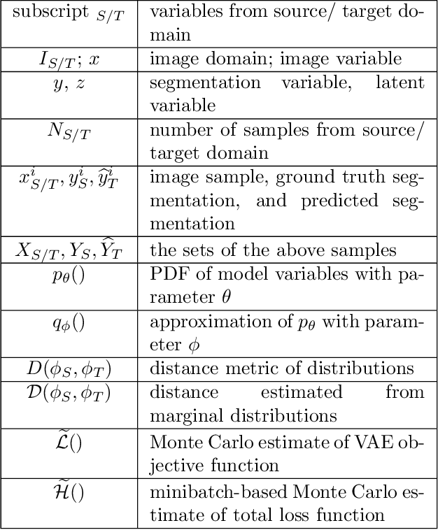 Figure 2 for Unsupervised Domain Adaptation with Variational Approximation for Cardiac Segmentation