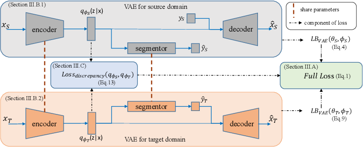 Figure 3 for Unsupervised Domain Adaptation with Variational Approximation for Cardiac Segmentation