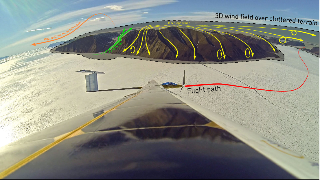 Figure 1 for Towards Fully Environment-Aware UAVs: Real-Time Path Planning with Online 3D Wind Field Prediction in Complex Terrain