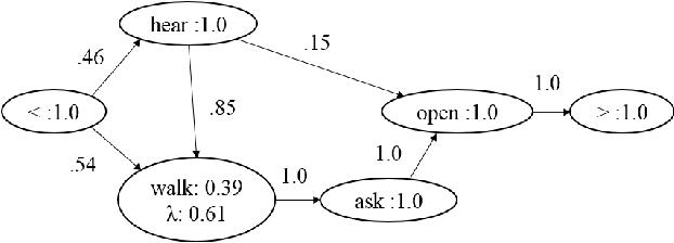Figure 1 for Learning Scripts as Hidden Markov Models