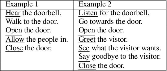 Figure 3 for Learning Scripts as Hidden Markov Models