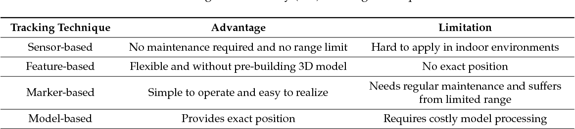 PDF] An Indoor Scene Recognition-Based 3D Registration