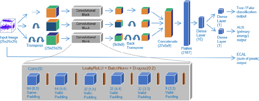 Figure 1 for Physics Validation of Novel Convolutional 2D Architectures for Speeding Up High Energy Physics Simulations