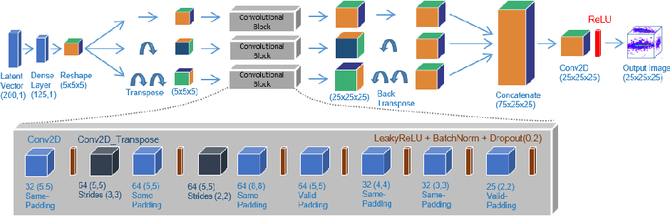 Figure 3 for Physics Validation of Novel Convolutional 2D Architectures for Speeding Up High Energy Physics Simulations