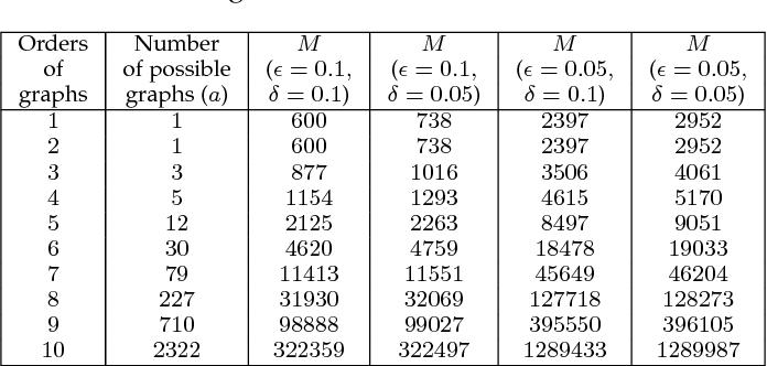 Figure 2 for Graph Kernels based on High Order Graphlet Parsing and Hashing