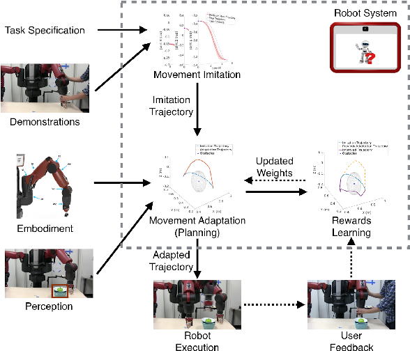 Figure 1 for Co-active Learning to Adapt Humanoid Movement for Manipulation