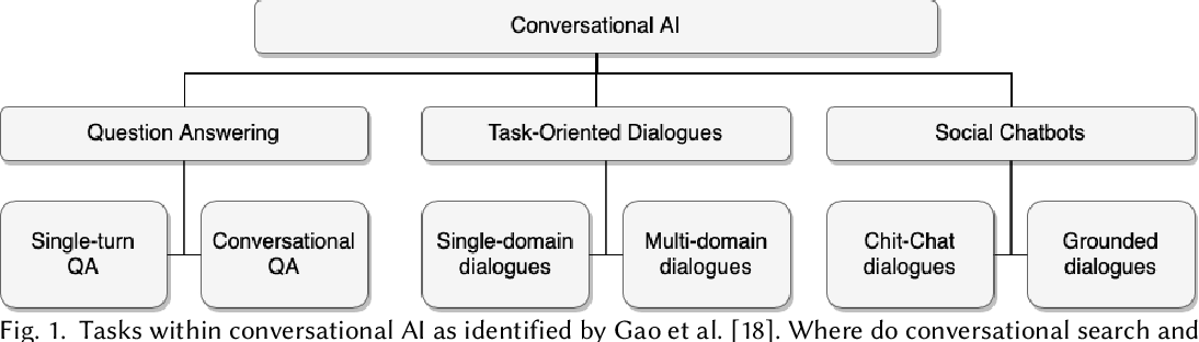 Figure 1 for A Large-Scale Analysis of Mixed Initiative in Information-Seeking Dialogues for Conversational Search