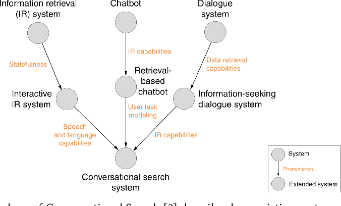 Figure 3 for A Large-Scale Analysis of Mixed Initiative in Information-Seeking Dialogues for Conversational Search