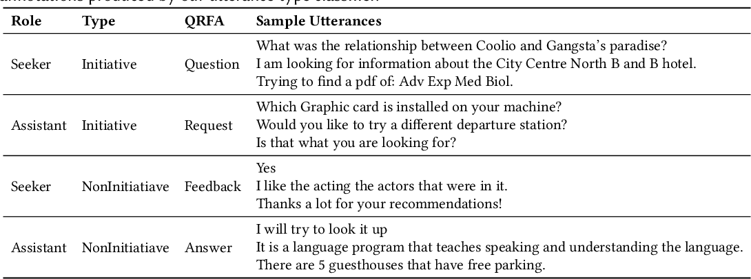 Figure 4 for A Large-Scale Analysis of Mixed Initiative in Information-Seeking Dialogues for Conversational Search