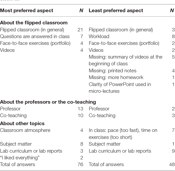 Table 3 from Flipped Classroom in Organic Chemistry Has