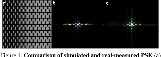 Figure 2 for Removing Diffraction Image Artifacts in Under-Display Camera via Dynamic Skip Connection Network