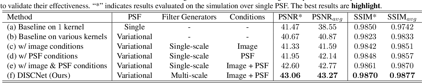 Figure 1 for Removing Diffraction Image Artifacts in Under-Display Camera via Dynamic Skip Connection Network