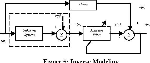 Figure 5 from System Identification through RLS Adaptive