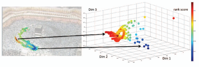 Figure 1 for Crowd Saliency Detection via Global Similarity Structure