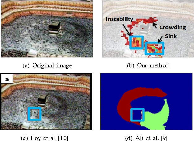 Figure 3 for Crowd Saliency Detection via Global Similarity Structure