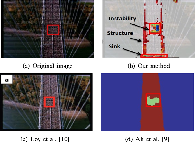 Figure 4 for Crowd Saliency Detection via Global Similarity Structure