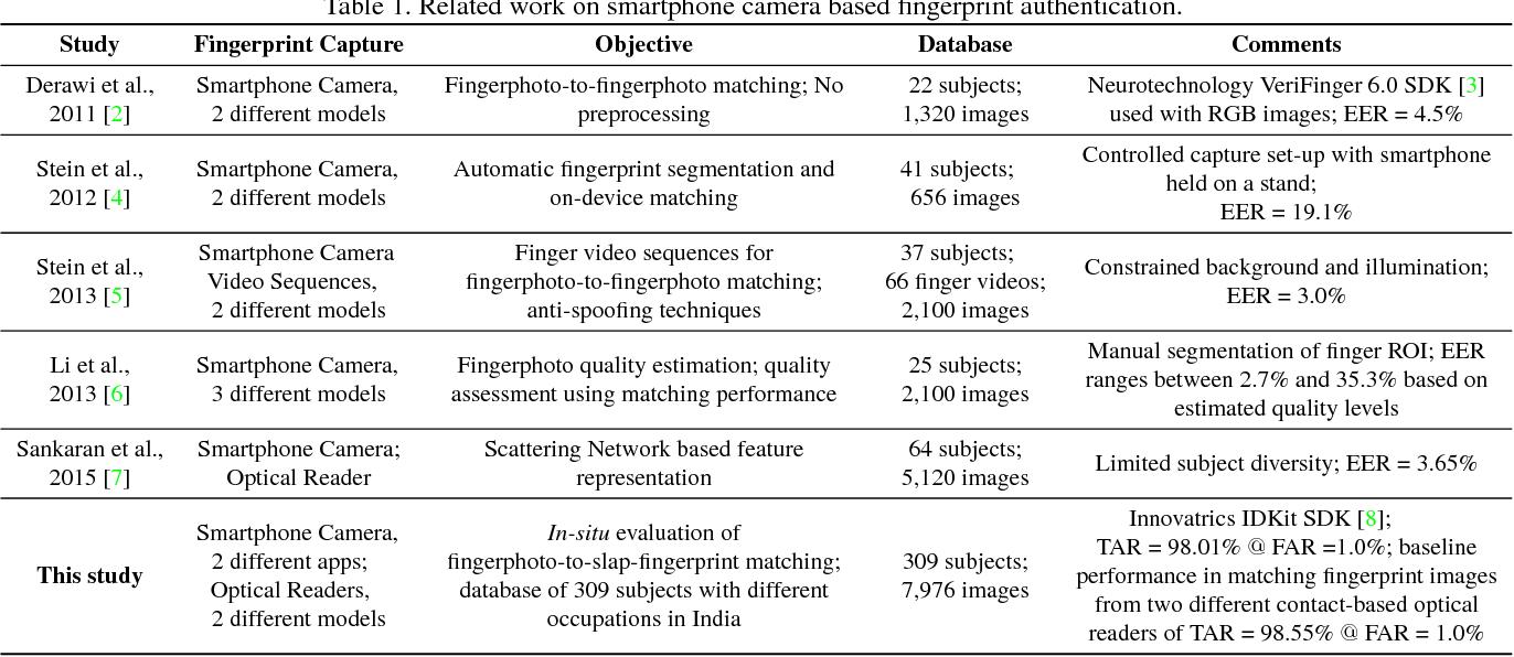 Figure 2 for Matching Fingerphotos to Slap Fingerprint Images