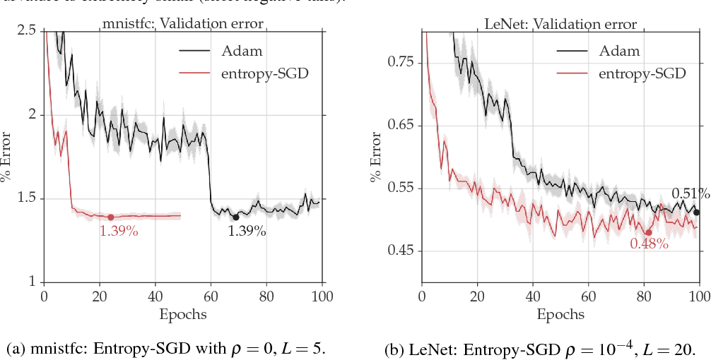 Figure 4 for Entropy-SGD: Biasing Gradient Descent Into Wide Valleys