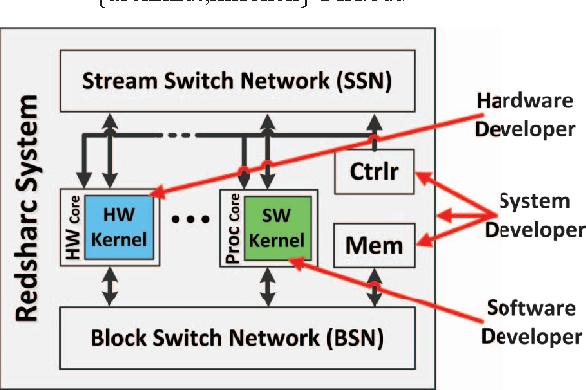 Figure 1: Redsharc development provides build infrastructure enabling developers to focus efforts on kernel implementations